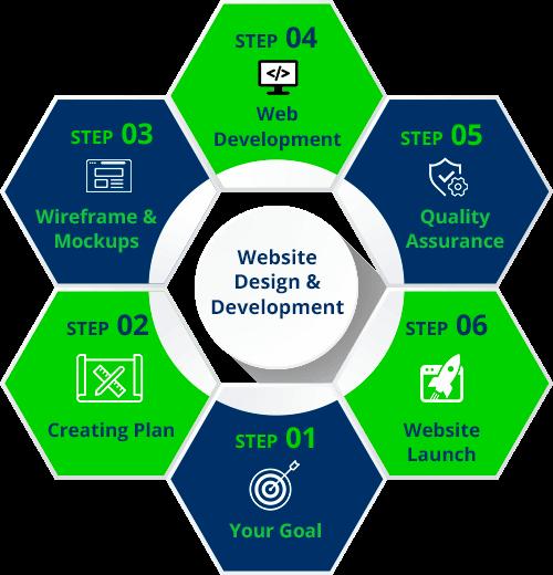 website development services in Udaipur